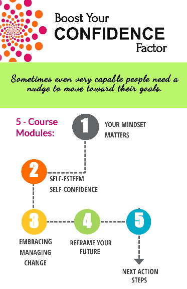 Boost Your Confidence Factor Modules
